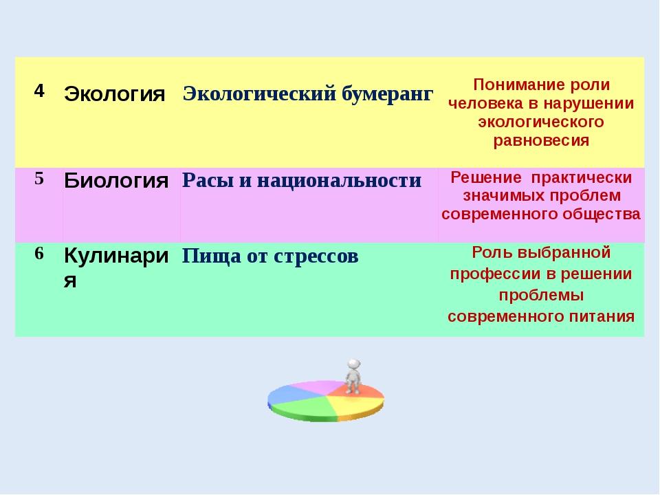 4 Экология Экологический бумеранг Понимание роли человека в нарушении эколог...
