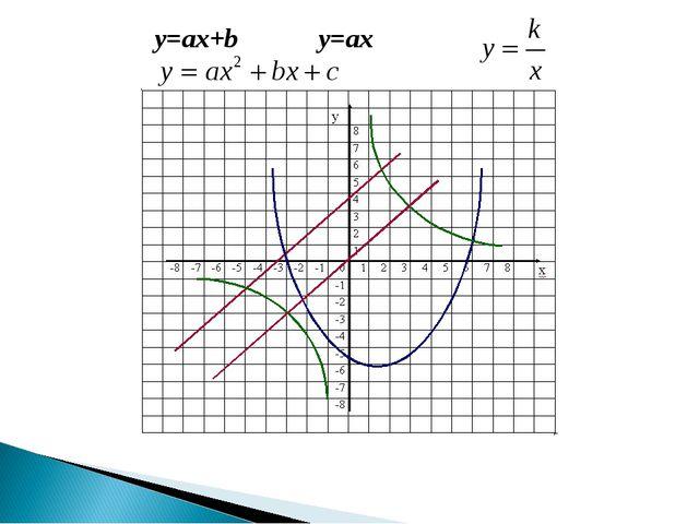 y=ax+b y=ax