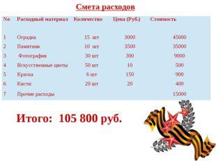 Смета расходов Итого: 105 800 руб. No Расходный материал Количество Цена (Руб