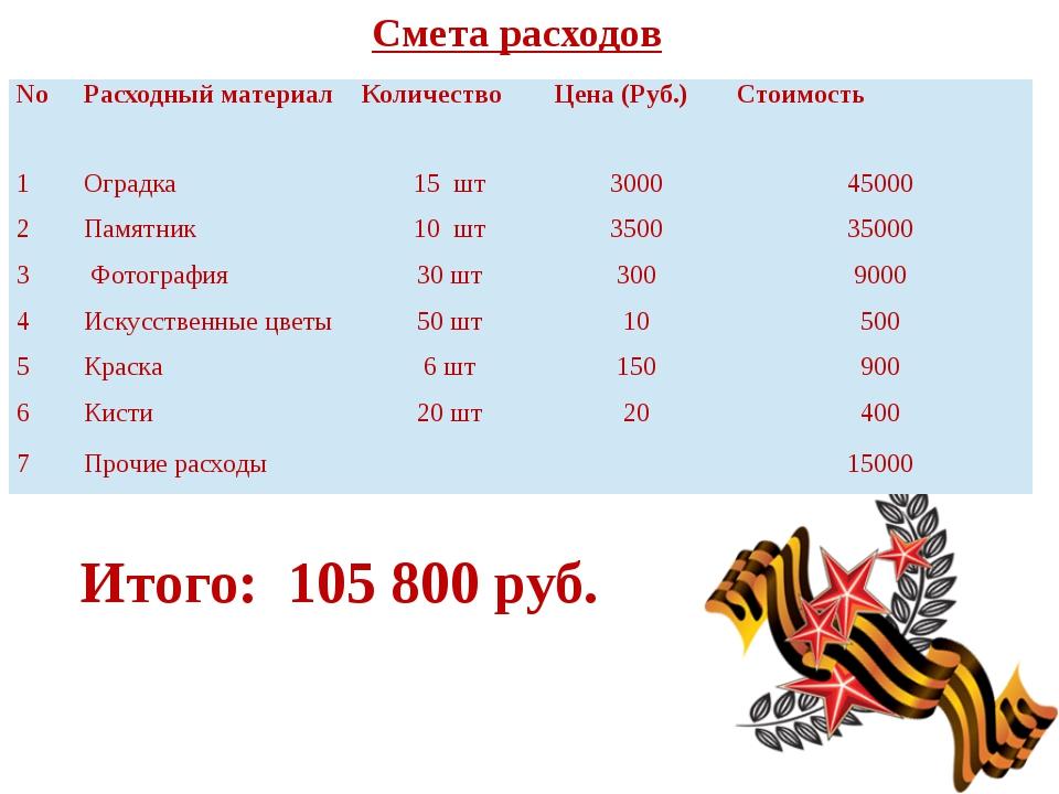 Смета расходов Итого: 105 800 руб. No Расходный материал Количество Цена (Руб...