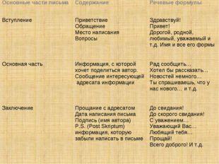 Основные части письмаСодержаниеРечевые формулы ВступлениеПриветствие Обращ