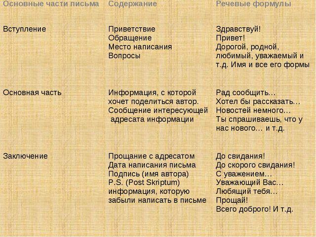 Основные части письмаСодержаниеРечевые формулы ВступлениеПриветствие Обращ...