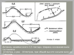 Детинец занимал всего 3,5 гектара. Ширина основания вала составляла 22 метра,