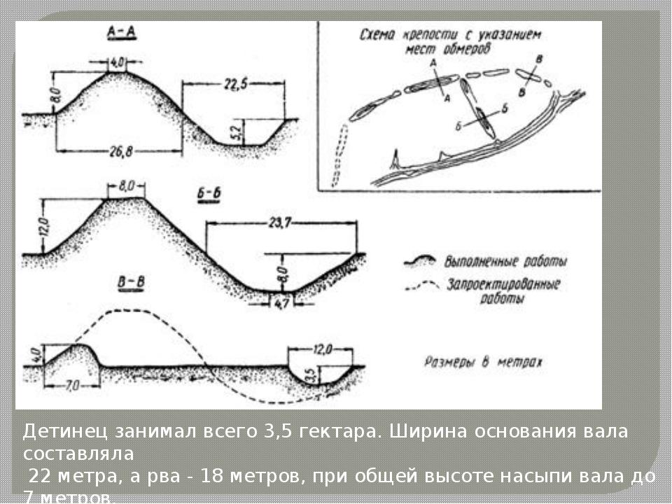Детинец занимал всего 3,5 гектара. Ширина основания вала составляла 22 метра,...