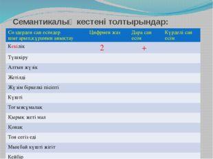 Семантикалық кестені толтырындар: Сөздерден сан есімдер шығарып,құрамын анықт