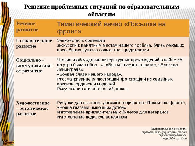 Решение проблемных ситуаций по образовательным областям Речевое развитие Тема...