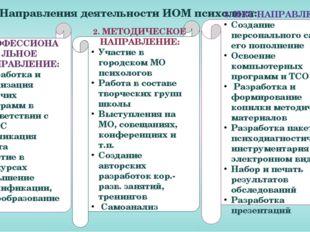 Направления деятельности ИОМ психолога: 2. МЕТОДИЧЕСКОЕ НАПРАВЛЕНИЕ: Участие