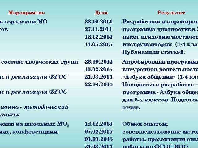 Мероприятие Дата Результат Участие в городском МО психологов 22.10.2014 27.1...