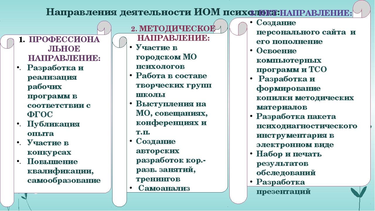 Направления деятельности ИОМ психолога: 2. МЕТОДИЧЕСКОЕ НАПРАВЛЕНИЕ: Участие...