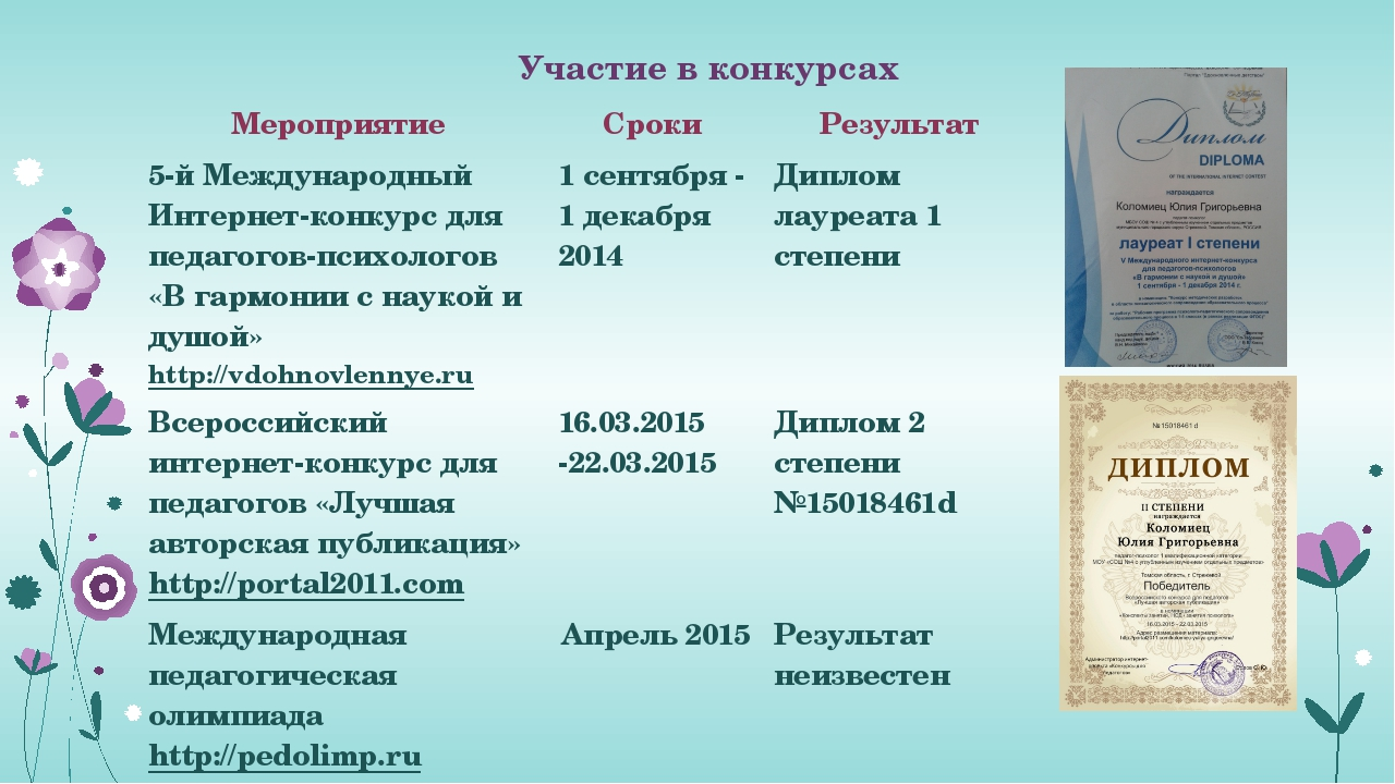 Участие в конкурсах Мероприятие Сроки Результат 5-й МеждународныйИнтернет-ко...