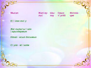 МысалЖалғау-лықШы-лауОрын тәртібіИнтона-ция Көңілге тоқу Жақсылығы үш