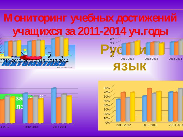 Мониторинг учебных достижений учащихся за 2011-2014 уч.годы Русский язык Каза...