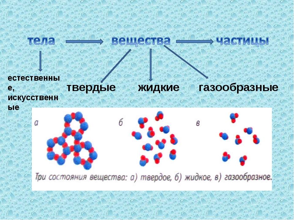 естественные, искусственные твердые жидкие газообразные