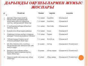 ДАРЫНДЫ ОҚУШЫЛАРМЕН ЖҰМЫС ЖОСПАРЫ р/сМазмұныСыныпмерзіміжауапты 1 2 3 4 5
