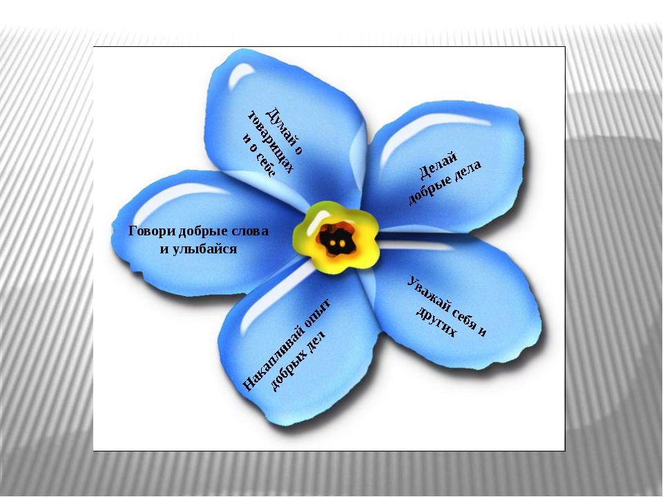 Делай добрые дела Накапливай опыт добрых дел Говори добрые слова и улыбайся У...