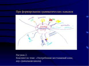 При формировании грамматических навыков Рисунок 2. Конспект по теме: «Употреб