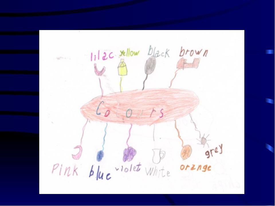 При формировании лексических навыков Рисунок 3,4 Систематизация знаний по тем...