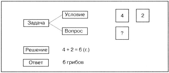 http://www.prosv.ru/ebooks/Dorofeev_Matem_1kl/images/66_2.jpg