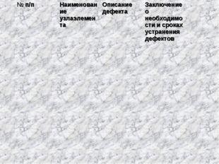 № п/пНаименование узлаэлементаОписание дефектаЗаключение о необходимости и