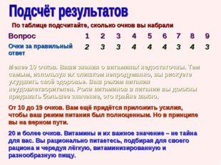 По таблице подсчитайте, сколько очков вы набрали Менее 10 очков. Ваши знания