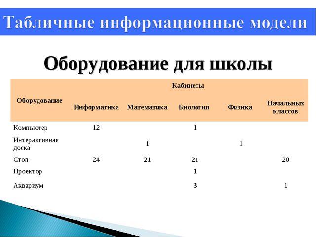 Оборудование для школы ОборудованиеКабинеты ИнформатикаМатематика Биологи...