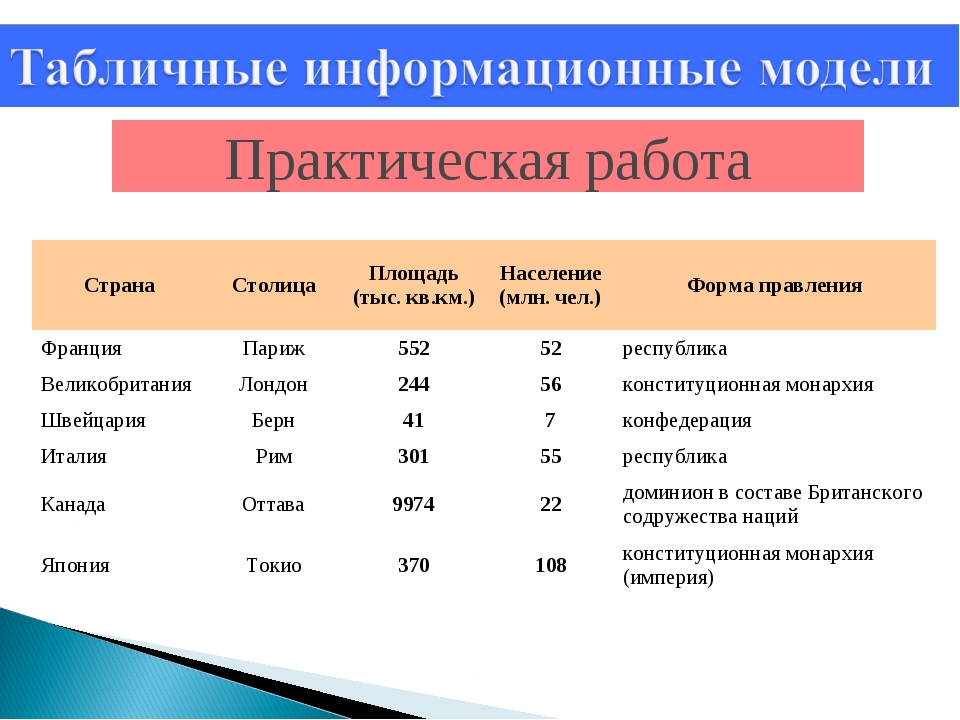 Практическая работа СтранаСтолицаПлощадь (тыс. кв.км.)Население (млн. чел....