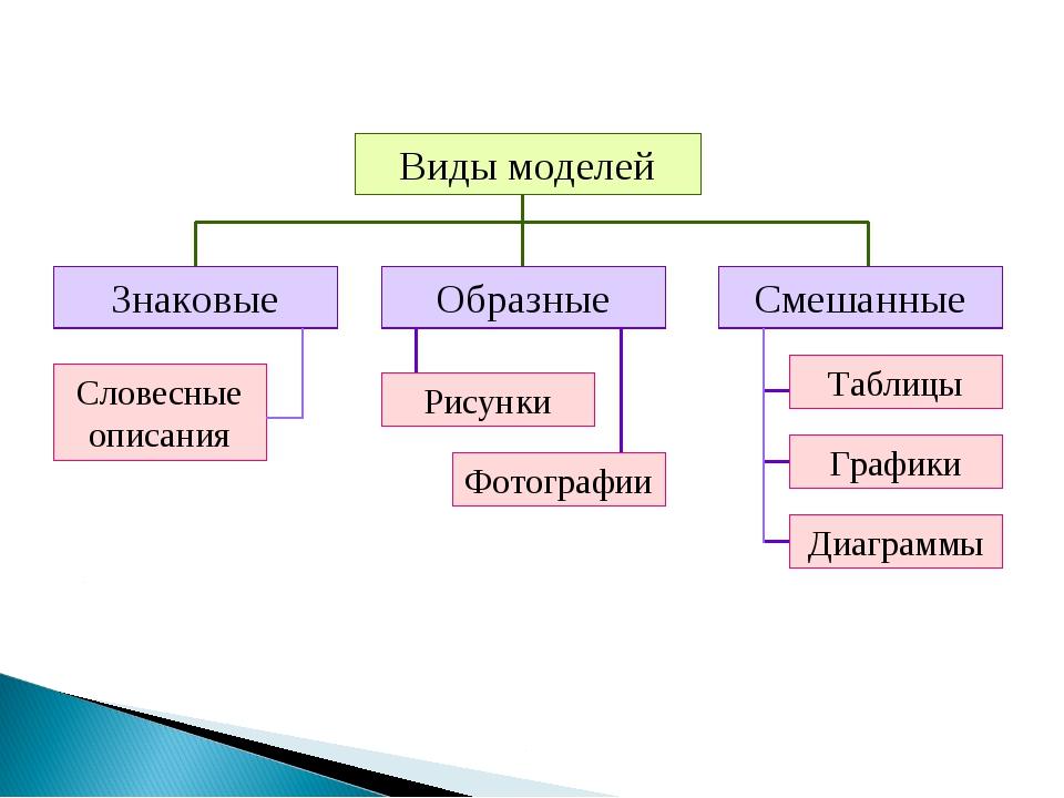 Виды моделей Рисунки Фотографии Таблицы Графики Диаграммы Словесные описания...