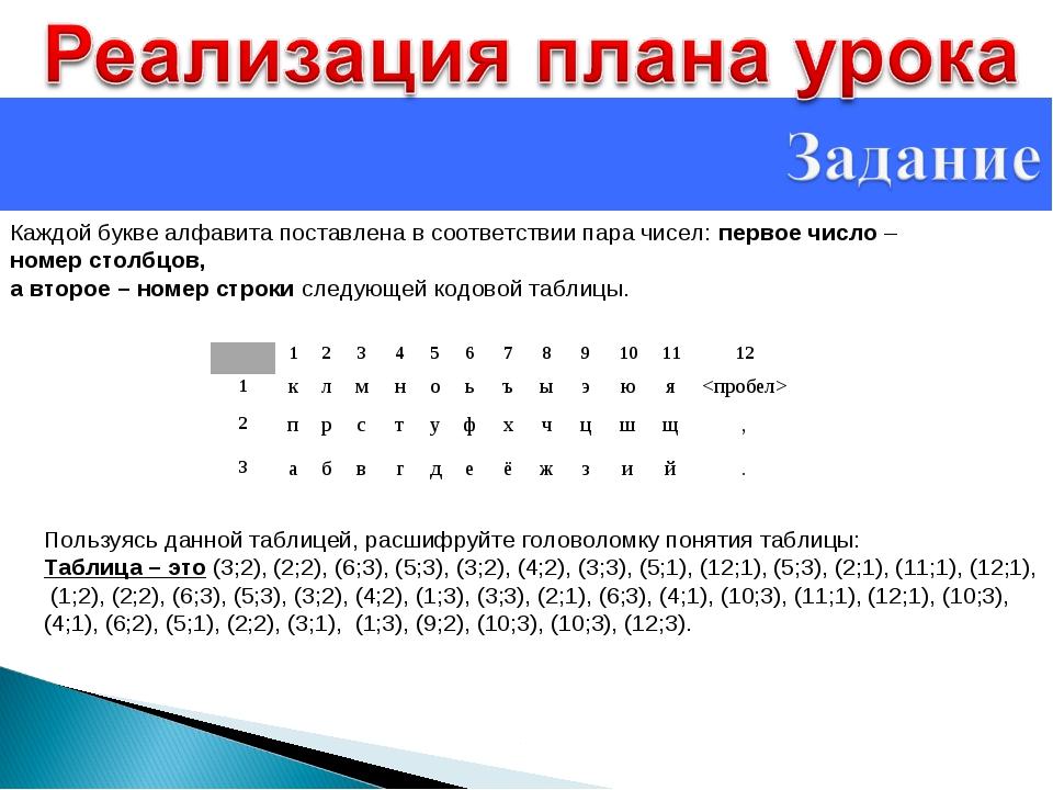 Каждой букве алфавита поставлена в соответствии пара чисел: первое число – но...