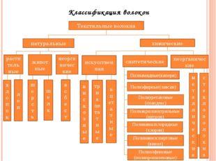 Классификация волокон Текстильные волокна натуральные химические растительные