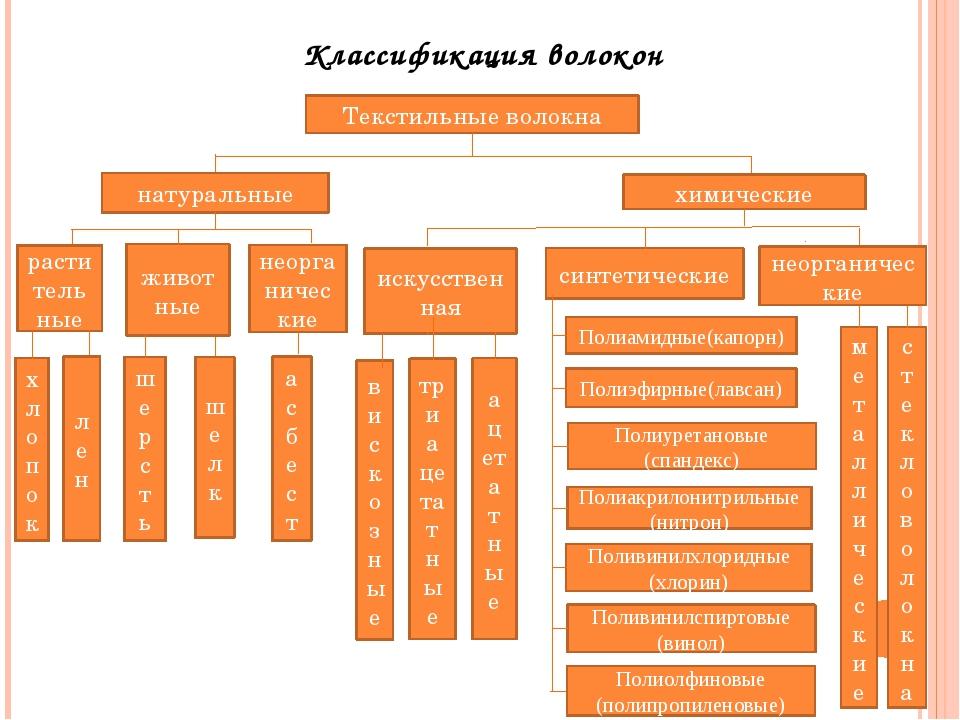 Классификация волокон Текстильные волокна натуральные химические растительные...