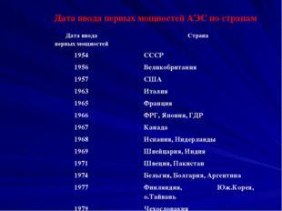 Дата ввода первых мощностей АЭС по странам Дата ввода первых мощностей Страна