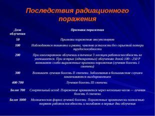 Последствия радиационного поражения Доза облучения Признаки поражения 50 Приз
