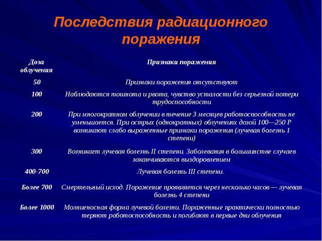 Последствия радиационного поражения Доза облучения Признаки поражения 50 Приз...