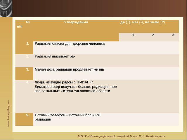 МБОУ «Многопрофильный лицей № 11 им. В. Г. Мендельсона» № п/п Утверждения да...