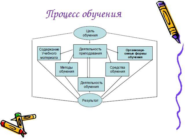 Процесс обучения