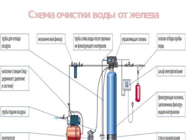 Схема очистки воды от железа