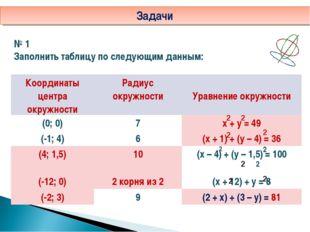 Задачи № 1 Заполнить таблицу по следующим данным: 2 2 2 2 2 2 2 2 2 2 Координ
