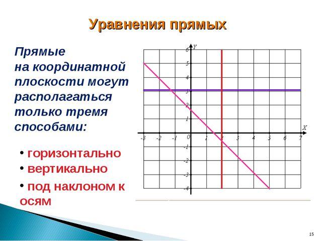 * Уравнения прямых Прямые на координатной плоскости могут располагаться тольк...