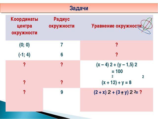 Задачи 2 2 2 2 Координаты центра окружностиРадиус окружности Уравнение окру...