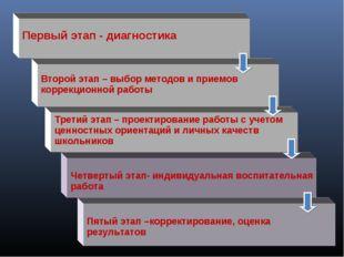 Первый этап - диагностика Второй этап – выбор методов и приемов коррекционно
