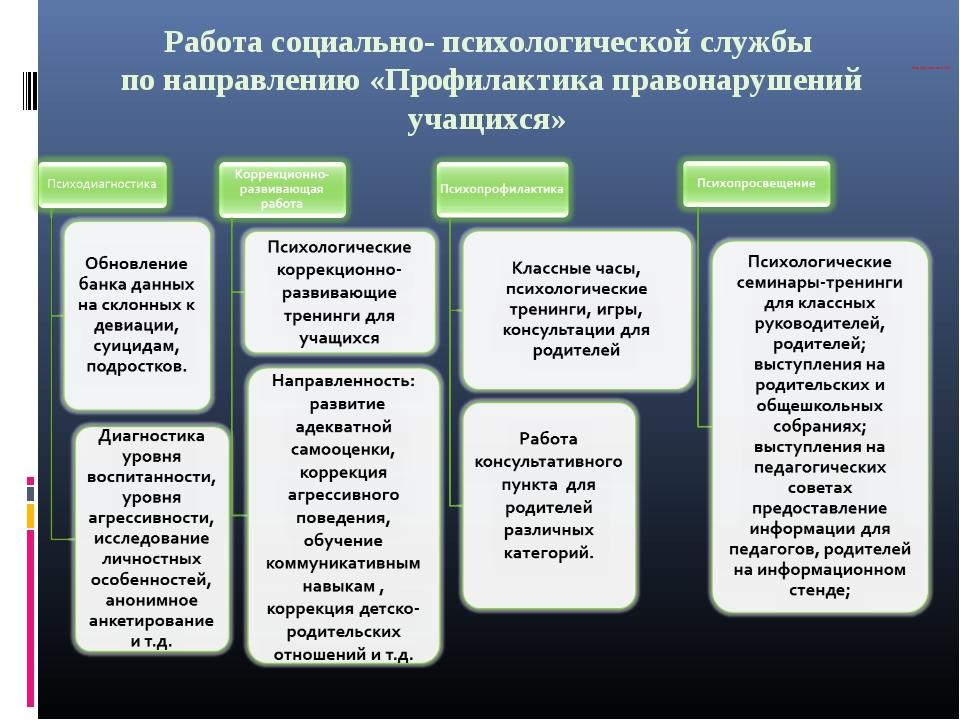 Работа социально- психологической службы по направлению «Профилактика правона...
