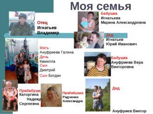 Моя семья Отец Игнатьев Владимир Мать Ануфриева Галина Дочь Камилла Сын Дмитр