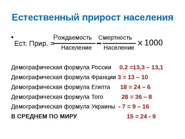 Естественный прирост населения Рождаемость Смертность Население Население Дем...