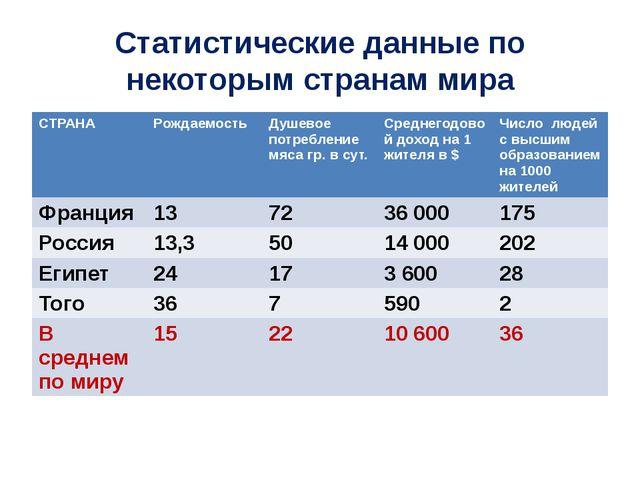 Статистические данные по некоторым странам мира СТРАНА Рождаемость Душевое по...