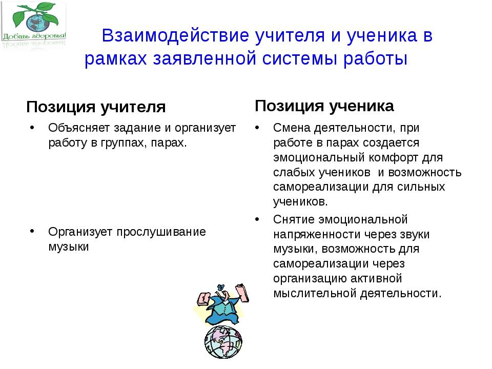 Взаимодействие учителя и ученика в рамках заявленной системы работы Позиция...