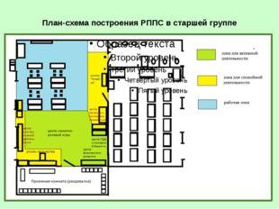 Стратегия и тактика построения РППС в группах детского сада При организации Р