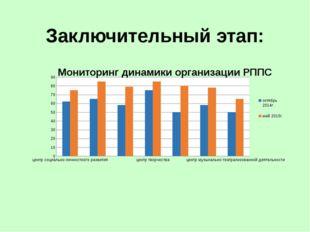 Сравнительный анализ диагностики РППС Дети с удовольствием идут в детский сад