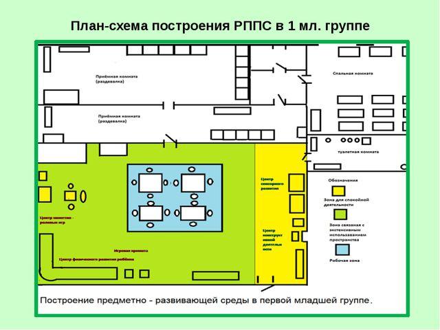 План-схема построения РППС во 2 мл. группе