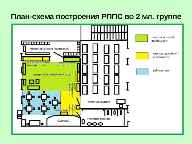 План-схема построения РППС в старшей группе