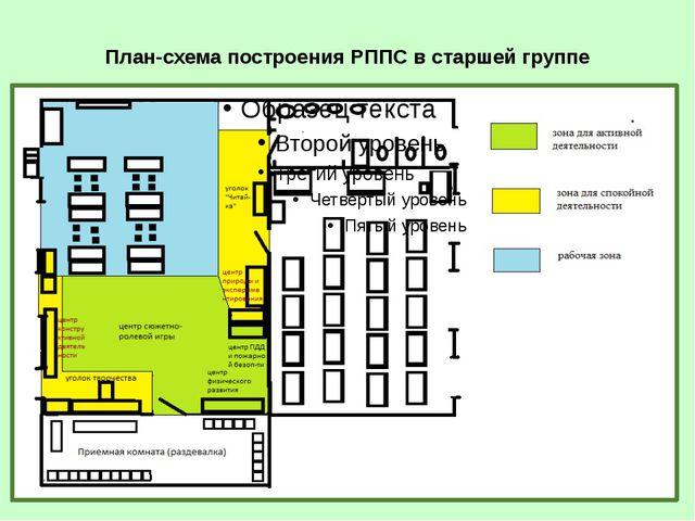 Стратегия и тактика построения РППС в группах детского сада При организации Р...